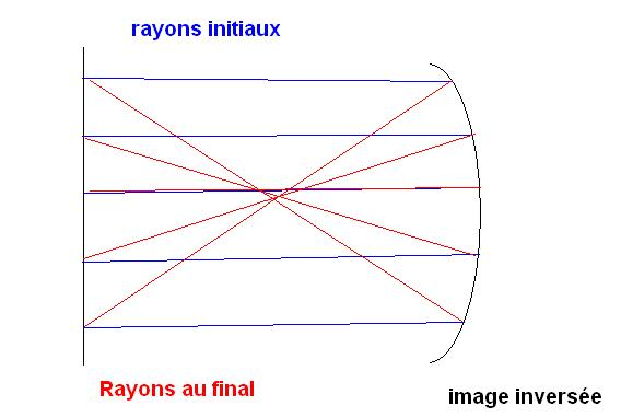 Miroir convexe et miroir concave exercice de physique for Miroir concave optique