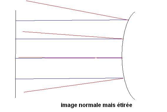 Miroir convexe et miroir concave exercice de physique for Miroir convexe concave