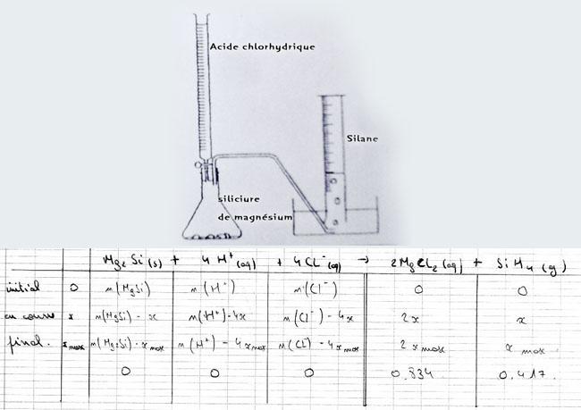 chimie caract re experimentale production de silane forum physique chimie premi re. Black Bedroom Furniture Sets. Home Design Ideas