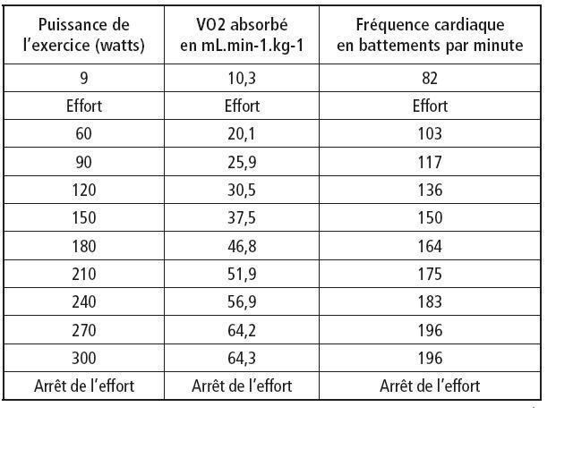 exo variation de frequence cardiaque, exercice de Physique - 183209