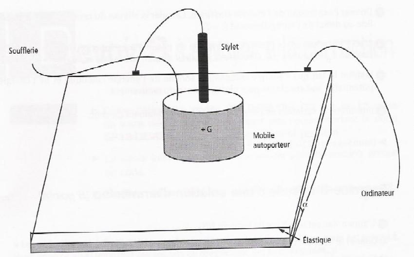 Mouvement d 39 un mobile sur une table inclin e exercice de - Glissement d un solide sur un plan incline ...