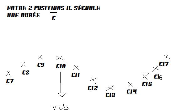calcul vitesse instantanee formule