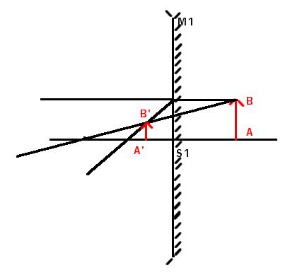 Miroir concave convexe exercice de sciences physiques for Miroir concave convexe