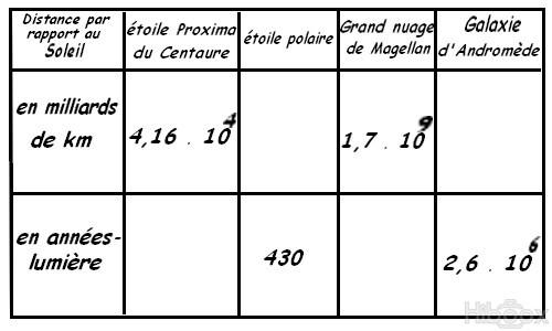 Les Annees Lumieres Forum Physique Chimie Seconde Physique 234280 234280