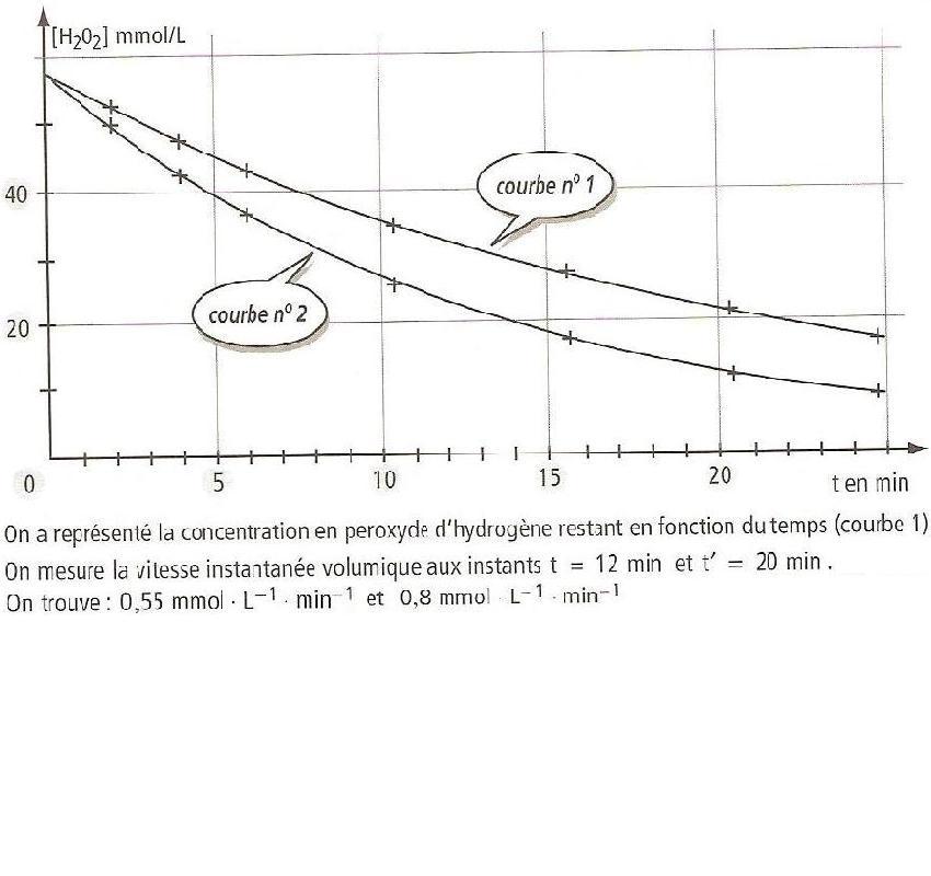 D composition de l 39 eau oxyg n e exercice de sciences for Combien coute de l eau oxygenee
