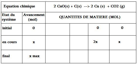 Exercice Sur Un Tableau D Avancement Exercice De Sciences Physiques De Premiere 244998