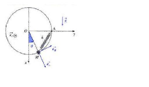 Moment d'inertie d'un cercle