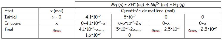 Acide chlorhydrique et magnésium - Forum physique - chimie première ... d28bb7a9141