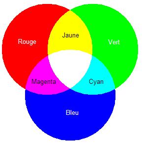 Couleur primaire forum physique chimie 251957 - Couleur de la lumiere ...