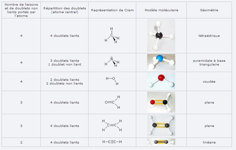comment trouver la geometrie des molecules