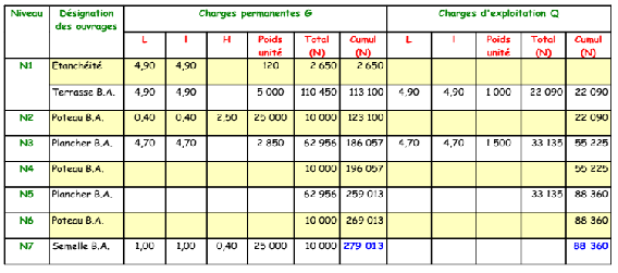 Calcul De Charge Plancher Bois - Descente de charge sur poteau Forum physique chimie 270403 270403