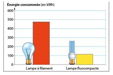 Faire La Lumiere Sur Les Ampoules Exercice De Sciences Physiques