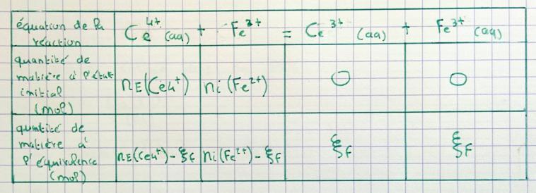 Tableau d'avancement à la demi-équivalence, exercice de Chimie - 279249