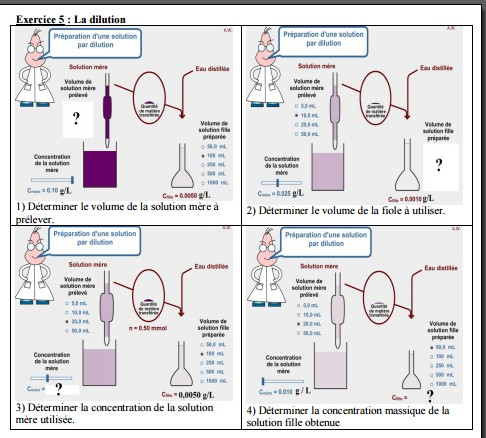 Exercice Seconde : dilution - Forum physique - chimie ...