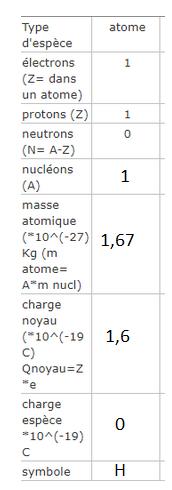 exercice sur la structure des atomes et des ions - Forum ...