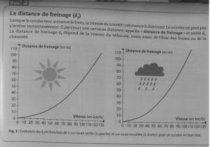 Vitesse Et Securite Routiere Exercice De Physique 298869